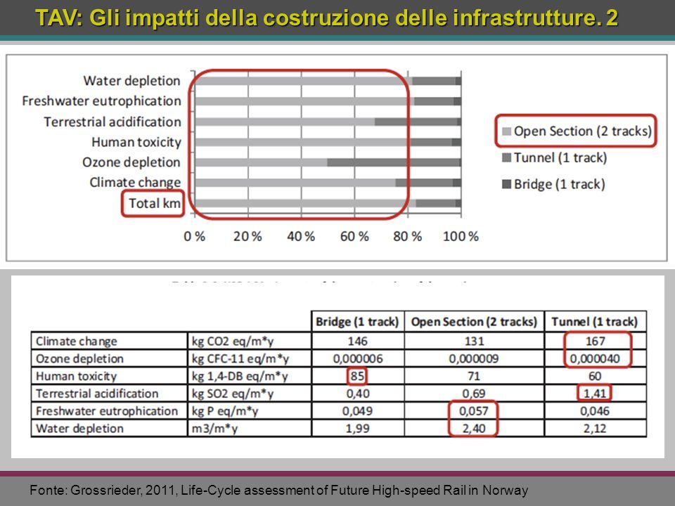 TAV: Gli impatti della costruzione delle infrastrutture. 2