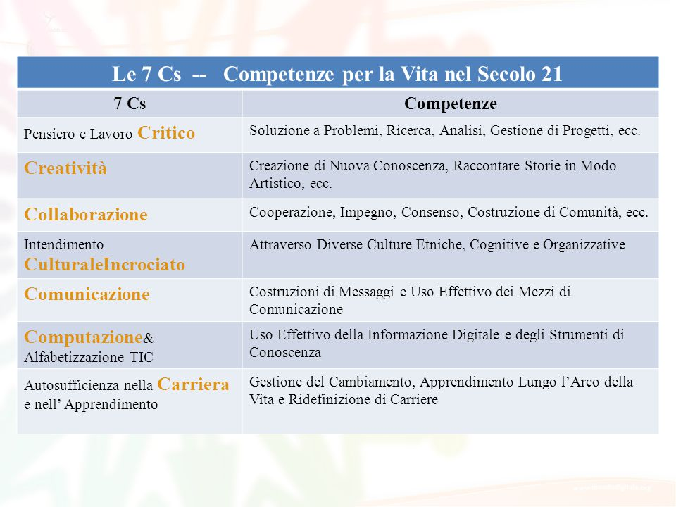 Le 7 Cs -- Competenze per la Vita nel Secolo 21