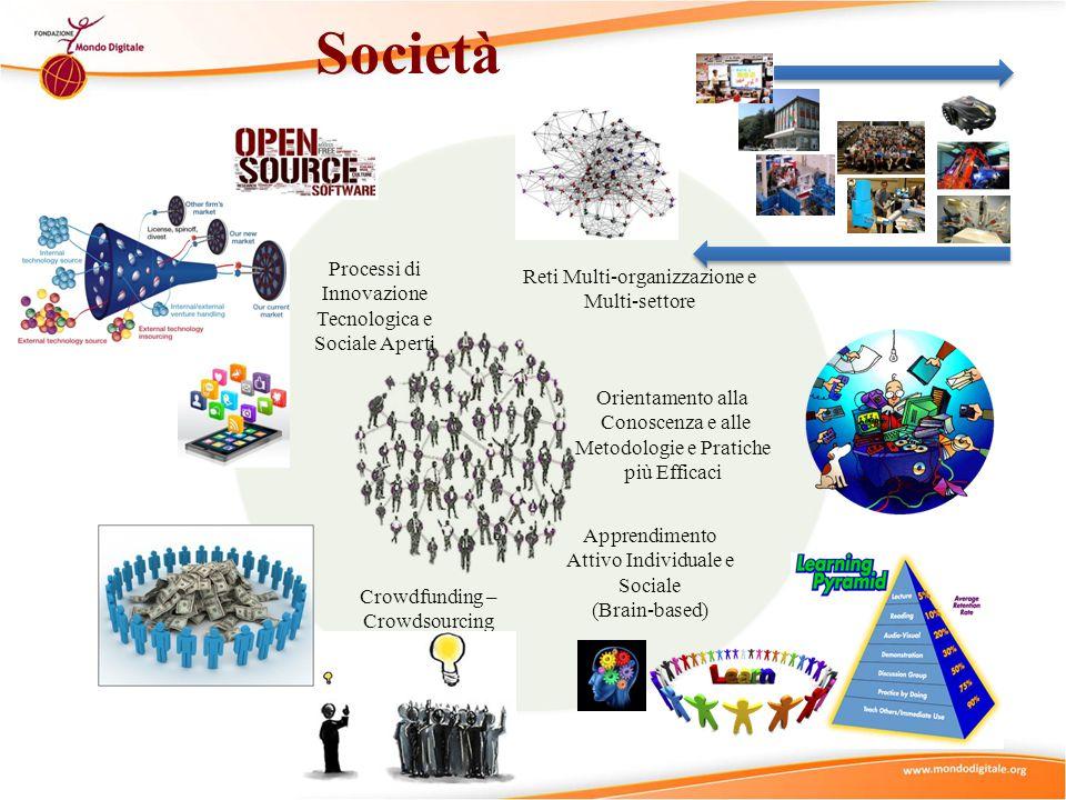 Società Processi di Innovazione Tecnologica e Sociale Aperti