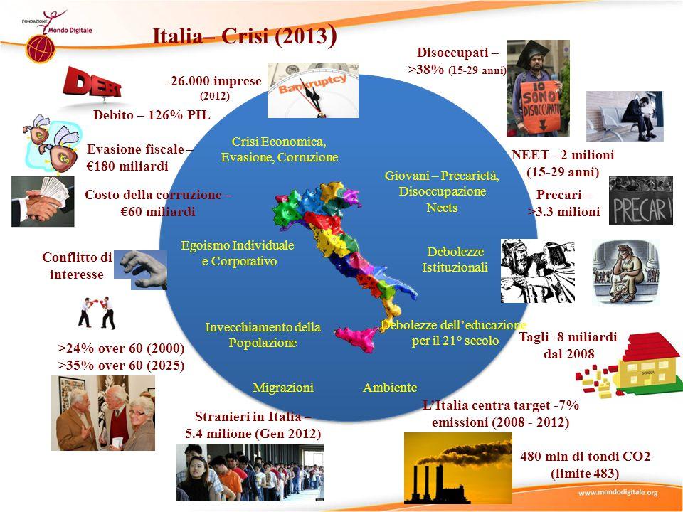Italia– Crisi (2013) Disoccupati – >38% (15-29 anni)