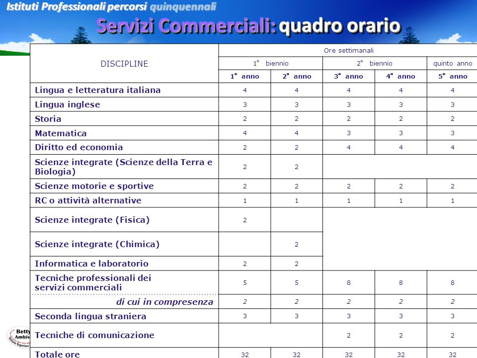 Servizi Commerciali: quadro orario