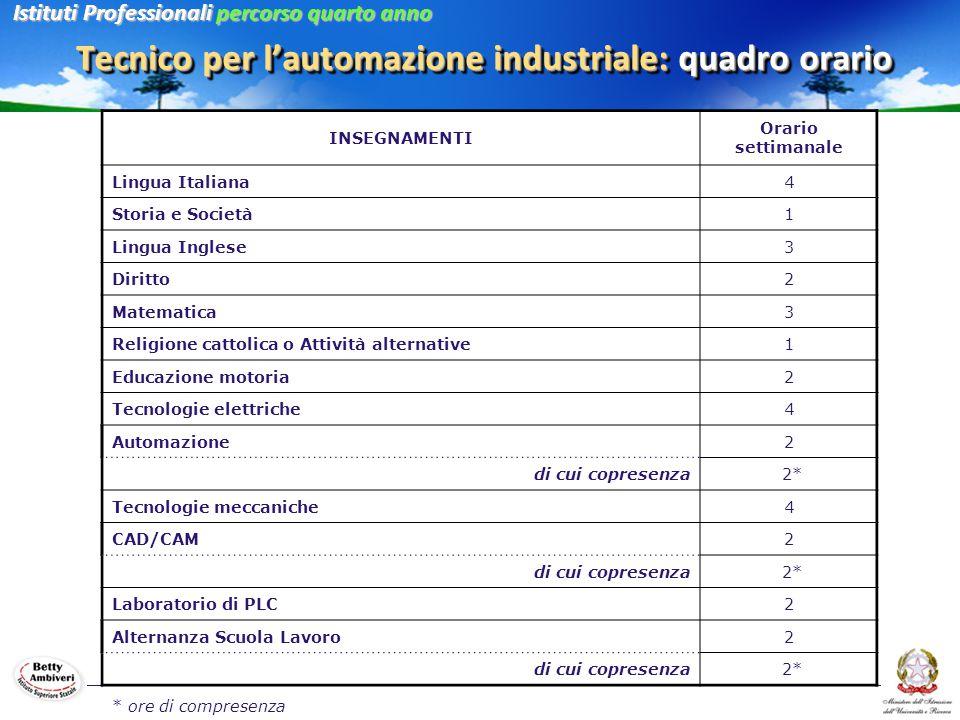 Tecnico per l'automazione industriale: quadro orario