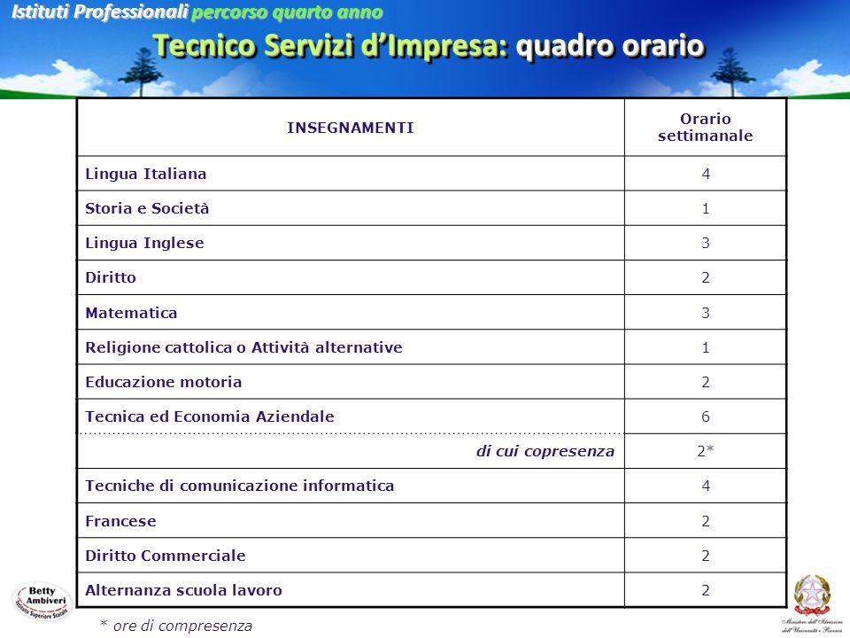 Tecnico Servizi d'Impresa: quadro orario