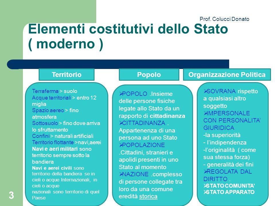 Elementi costitutivi dello Stato ( moderno )