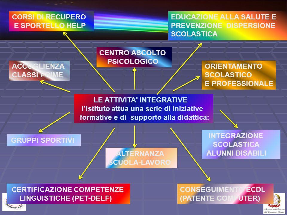 CORSI DI RECUPERO E SPORTELLO HELP. EDUCAZIONE ALLA SALUTE E PREVENZIONE DISPERSIONE SCOLASTICA.