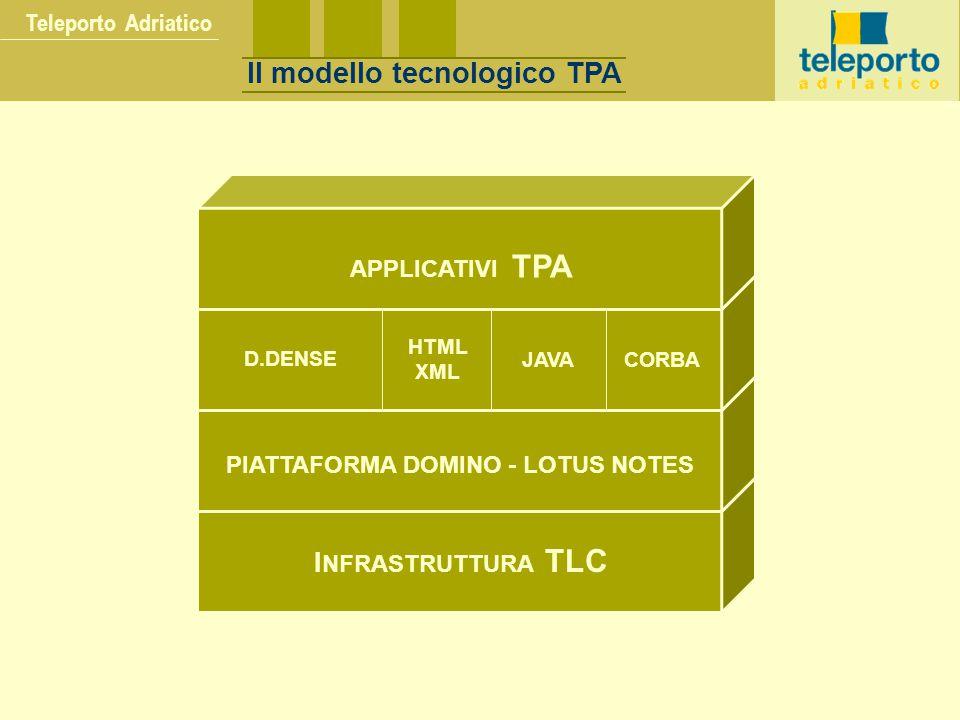 Il modello tecnologico TPA PIATTAFORMA DOMINO - LOTUS NOTES