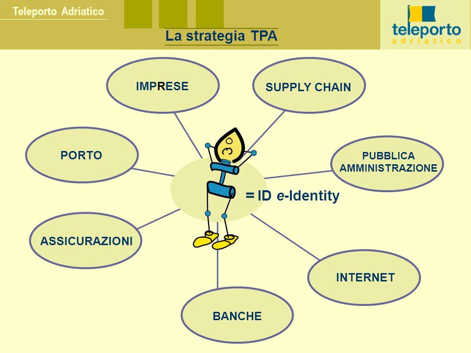 = ID e-Identity La strategia TPA Teleporto Adriatico IMPRESE