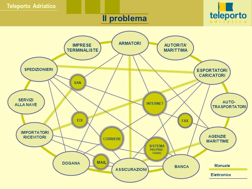 Il problema Teleporto Adriatico ARMATORI AUTORITA' MARITTIMA