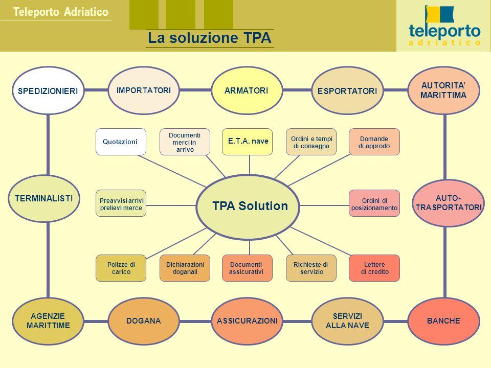 La soluzione TPA Teleporto Adriatico TPA Solution AUTORITA'