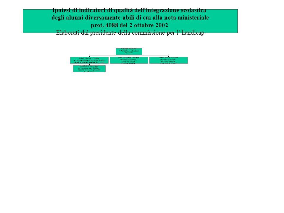 Ipotesi di indicatori di qualità dell integrazione scolastica