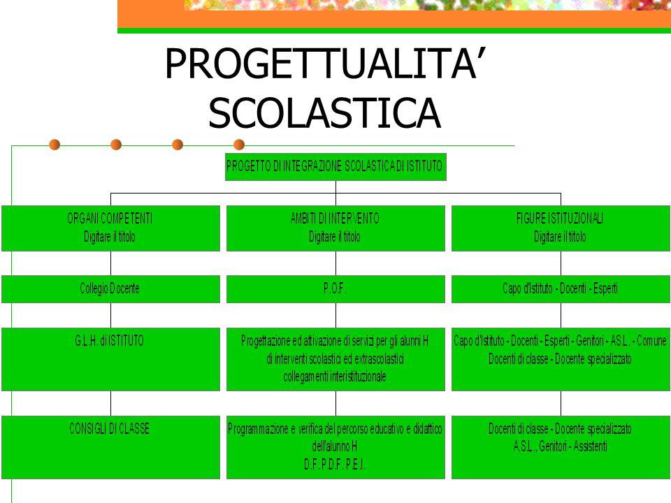 PROGETTUALITA' SCOLASTICA