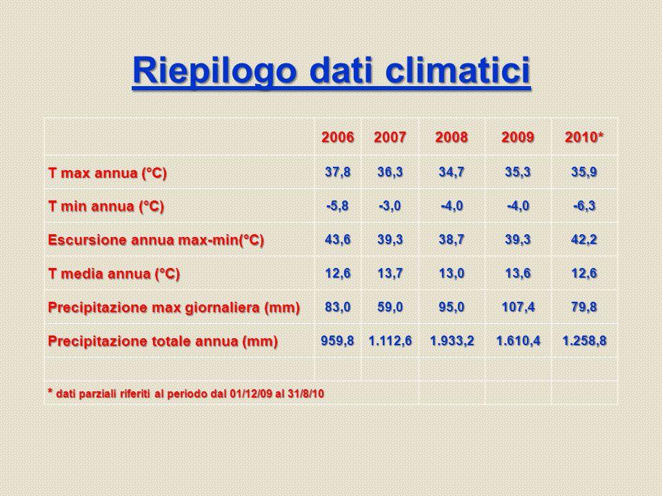 Riepilogo dati climatici