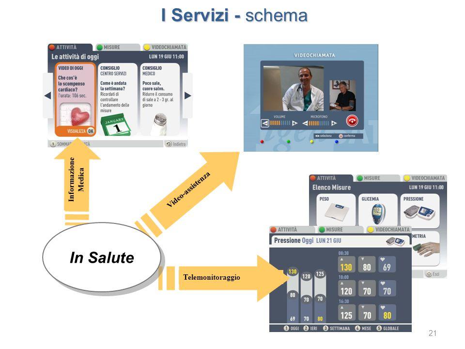 I Servizi - schema In Salute Informazione Medica Video-assistenza