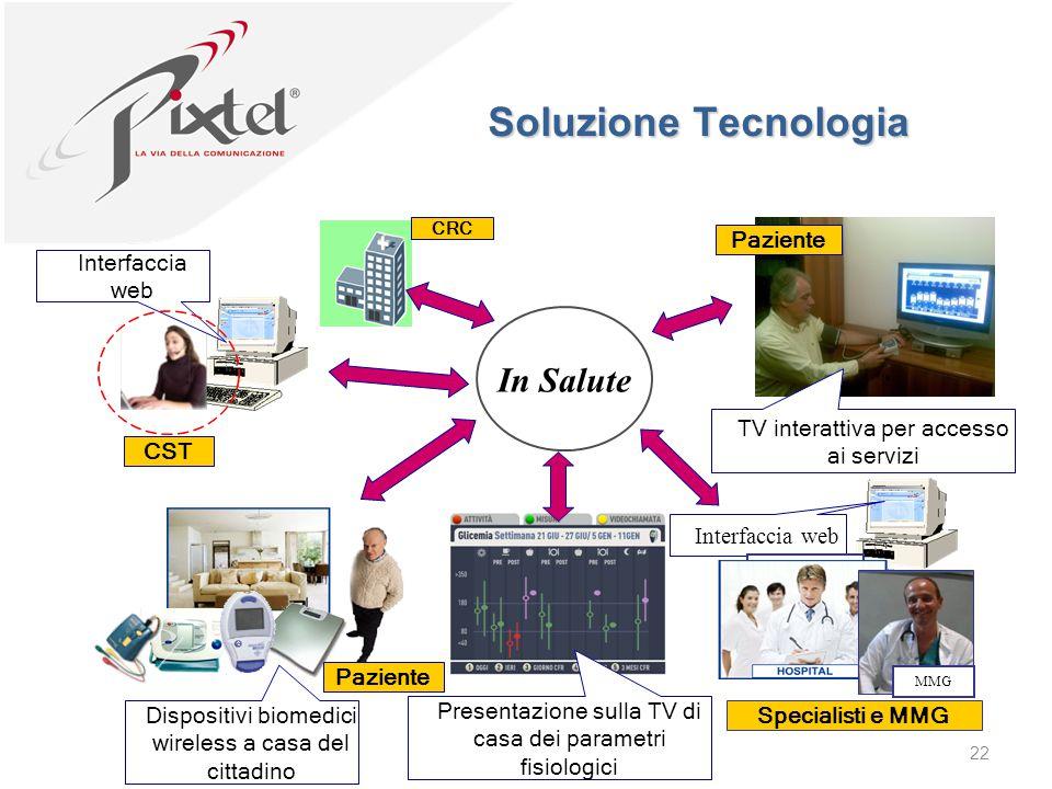 Soluzione Tecnologia In Salute Paziente Interfaccia web