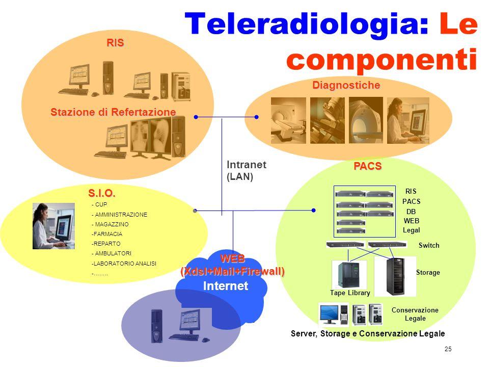 Teleradiologia: Le componenti