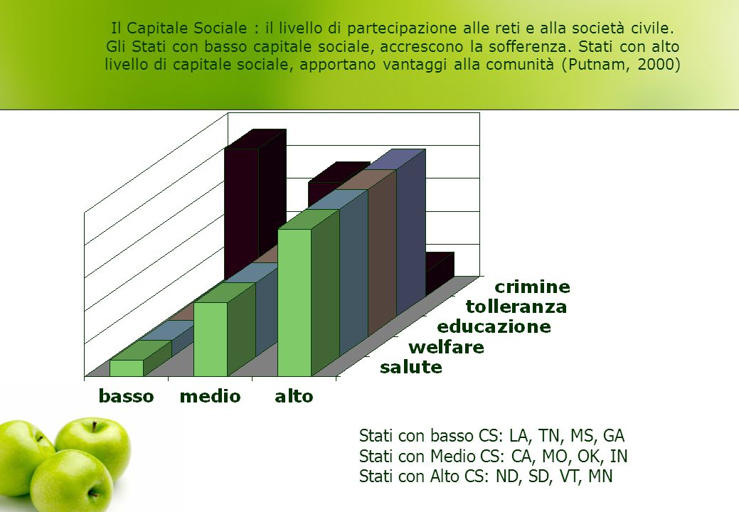 Stati con basso CS: LA, TN, MS, GA Stati con Medio CS: CA, MO, OK, IN