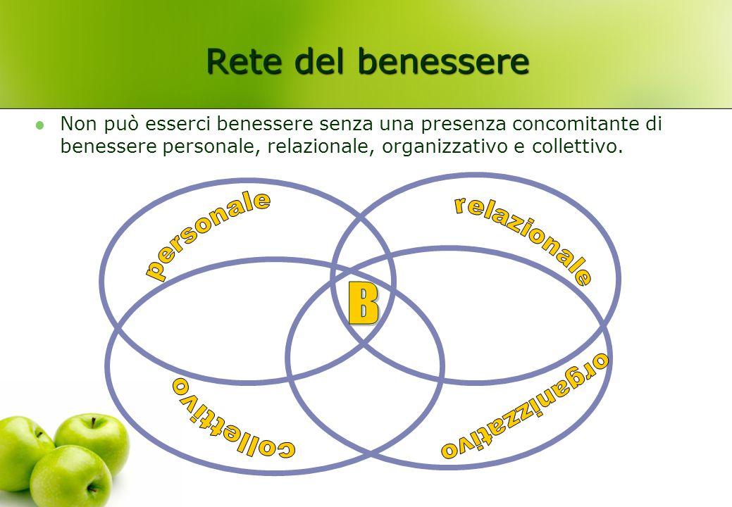 Rete del benessere B personale relazionale organizzativo collettivo