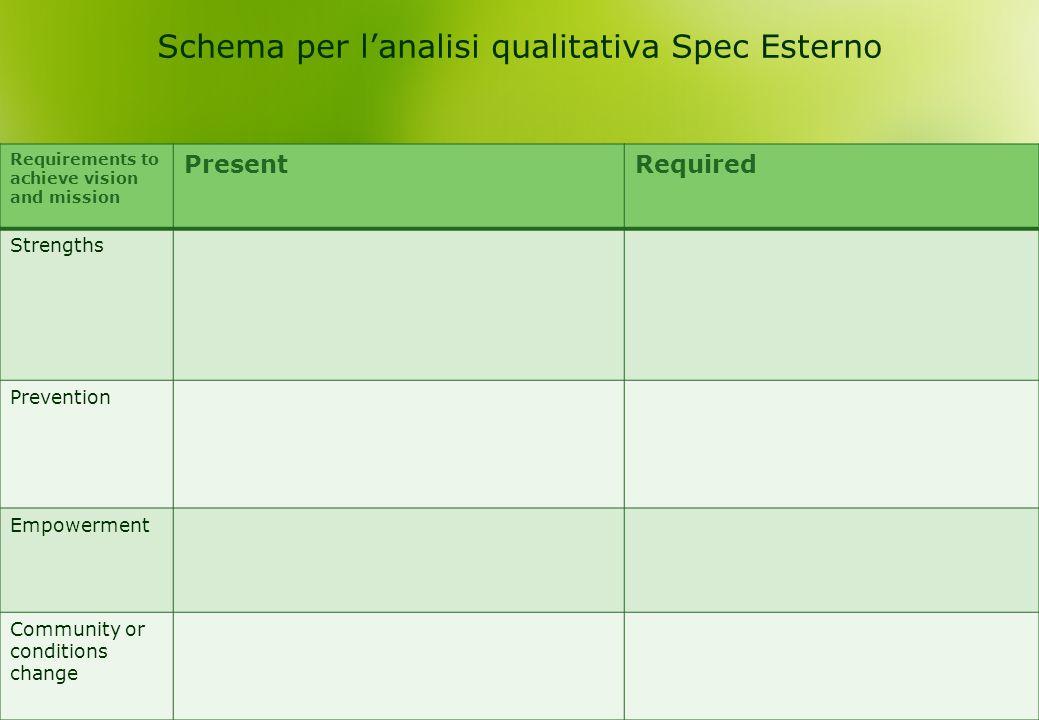 Schema per l'analisi qualitativa Spec Esterno