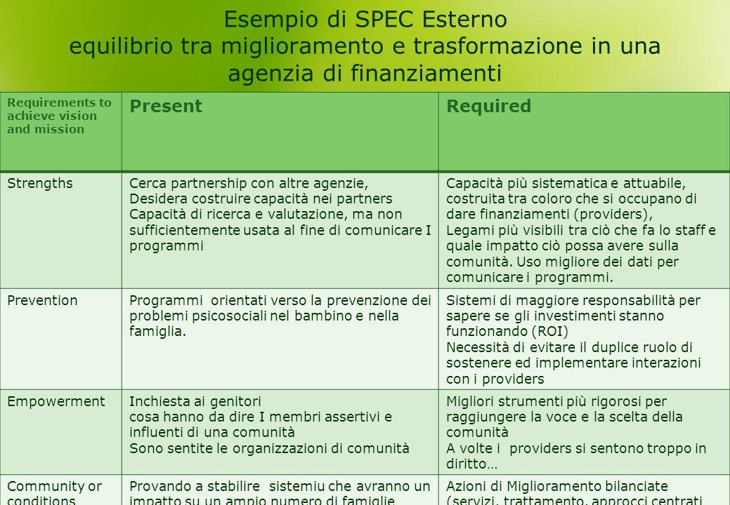Esempio di SPEC Esterno equilibrio tra miglioramento e trasformazione in una agenzia di finanziamenti