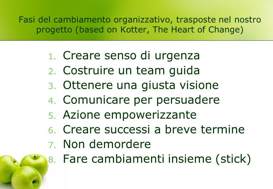 Creare senso di urgenza Costruire un team guida