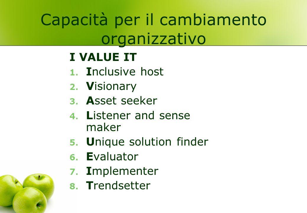 Capacità per il cambiamento organizzativo