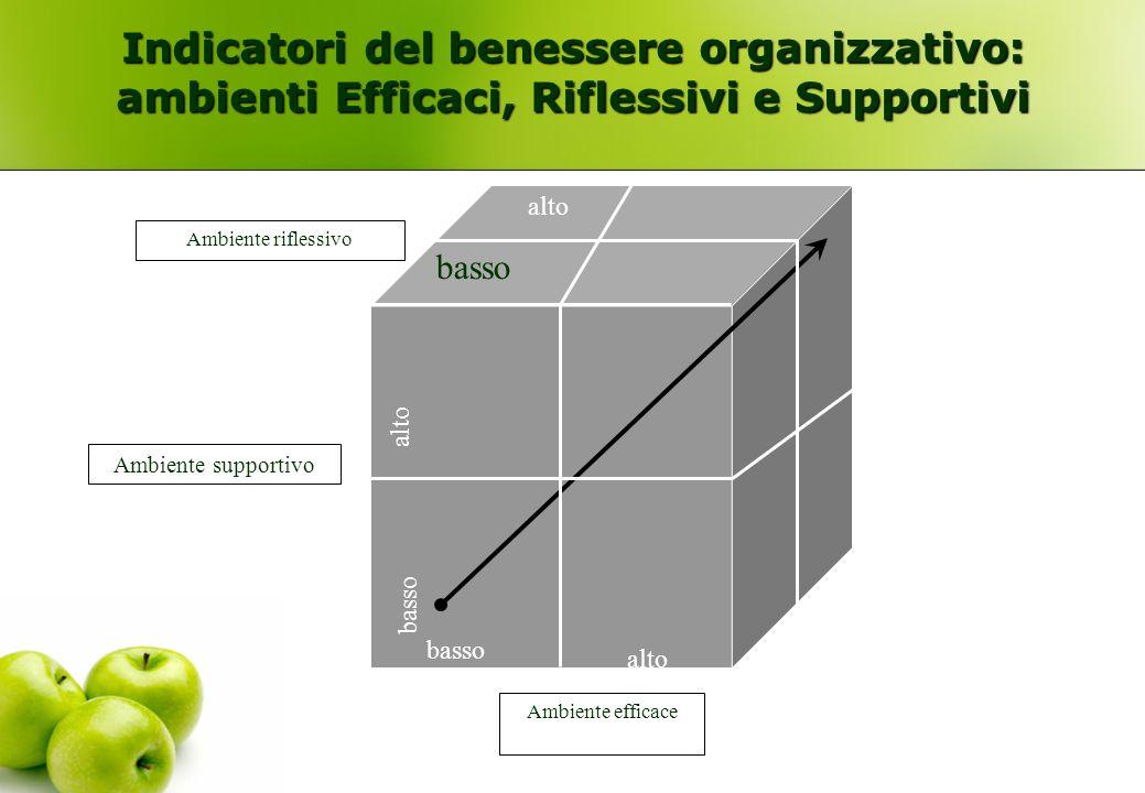Indicatori del benessere organizzativo: ambienti Efficaci, Riflessivi e Supportivi