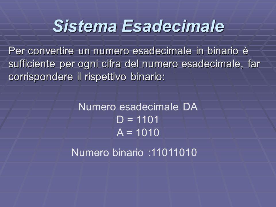 Sistema Esadecimale