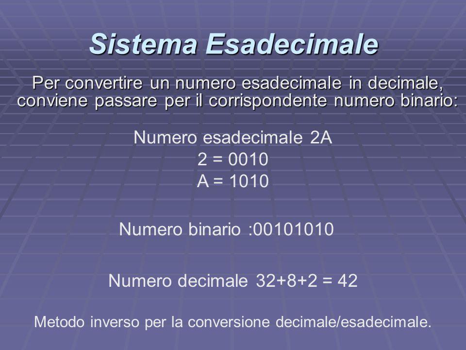 Metodo inverso per la conversione decimale/esadecimale.