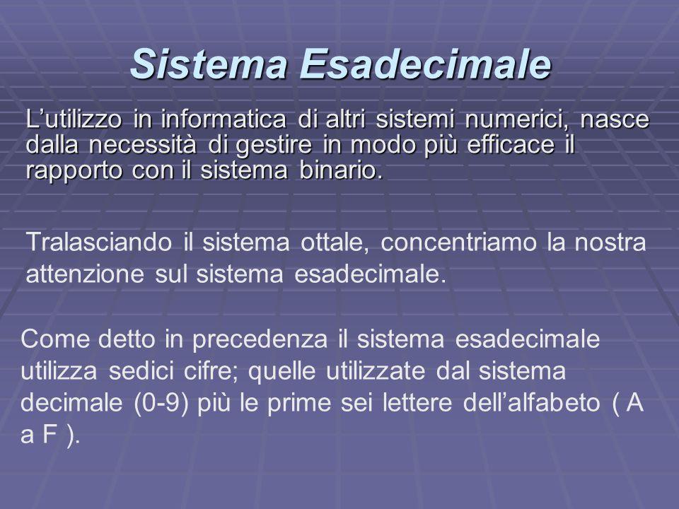 Sistema binario decimale e esadecimale