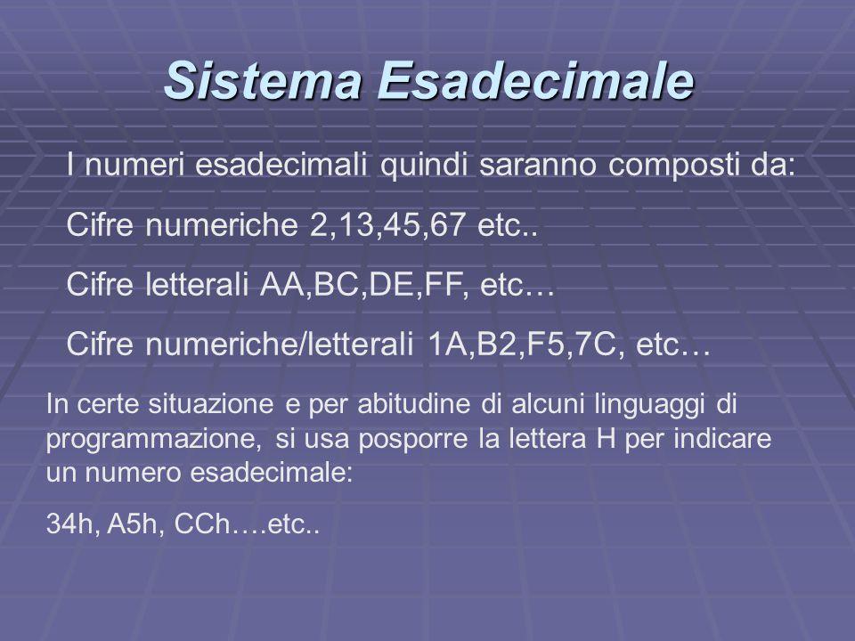 Sistema Esadecimale I numeri esadecimali quindi saranno composti da: