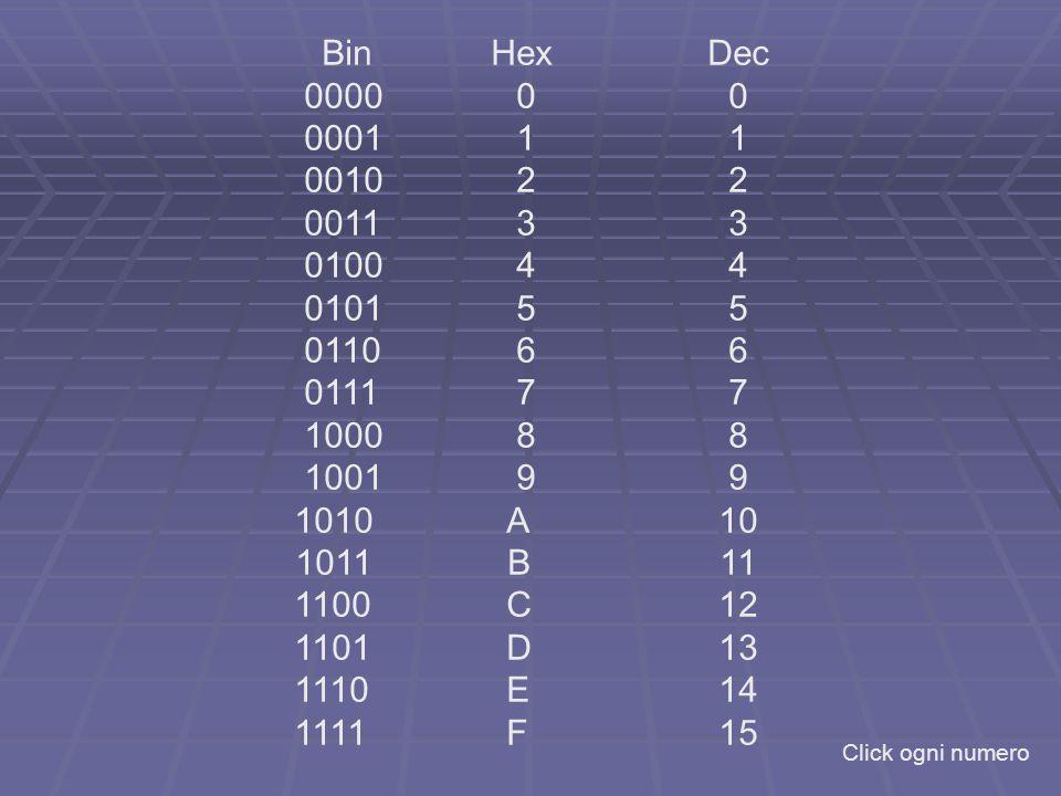 Bin Hex Dec 0000 0 0. 0001 1 1. 0010 2 2. 0011 3 3. 0100 4 4. 0101 5 5.