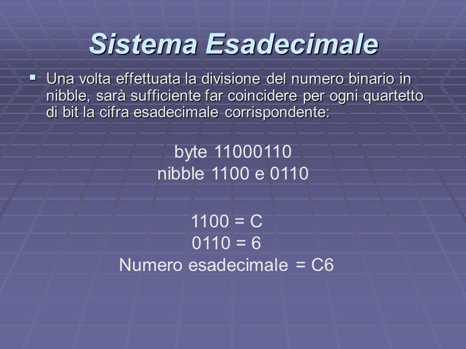 Sistema Esadecimale byte 11000110 nibble 1100 e 0110 1100 = C 0110 = 6