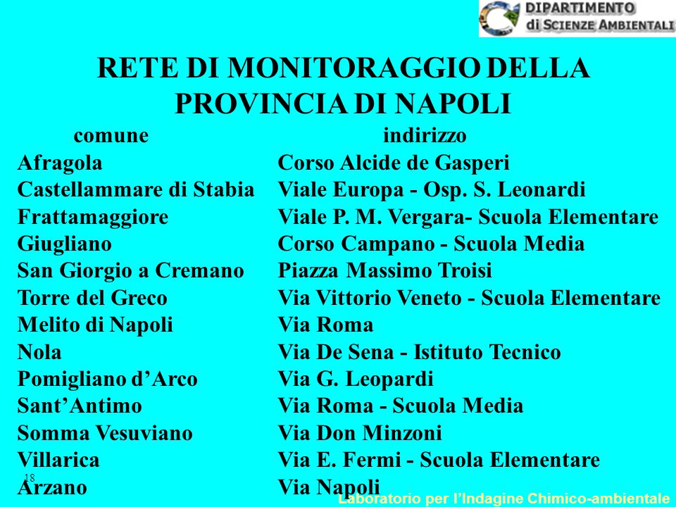 RETE DI MONITORAGGIO DELLA PROVINCIA DI NAPOLI