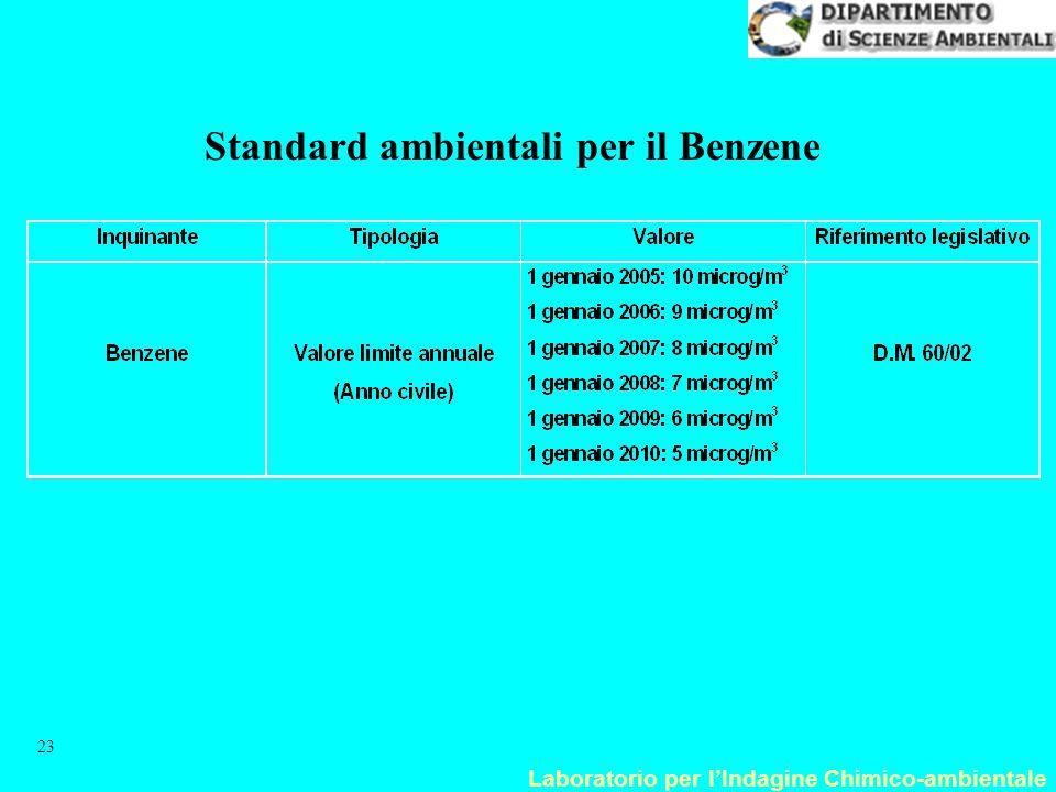 Standard ambientali per il Benzene
