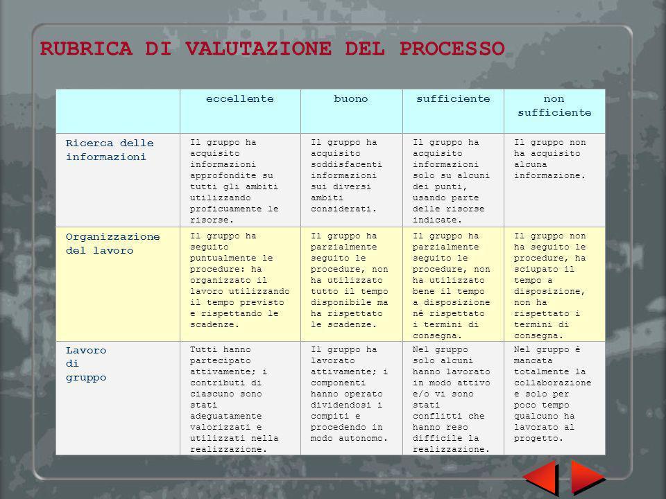 RUBRICA DI VALUTAZIONE DEL PROCESSO