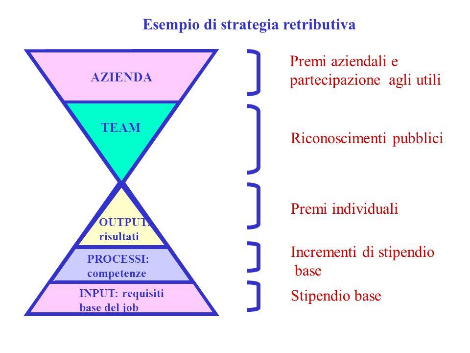 Esempio di strategia retributiva