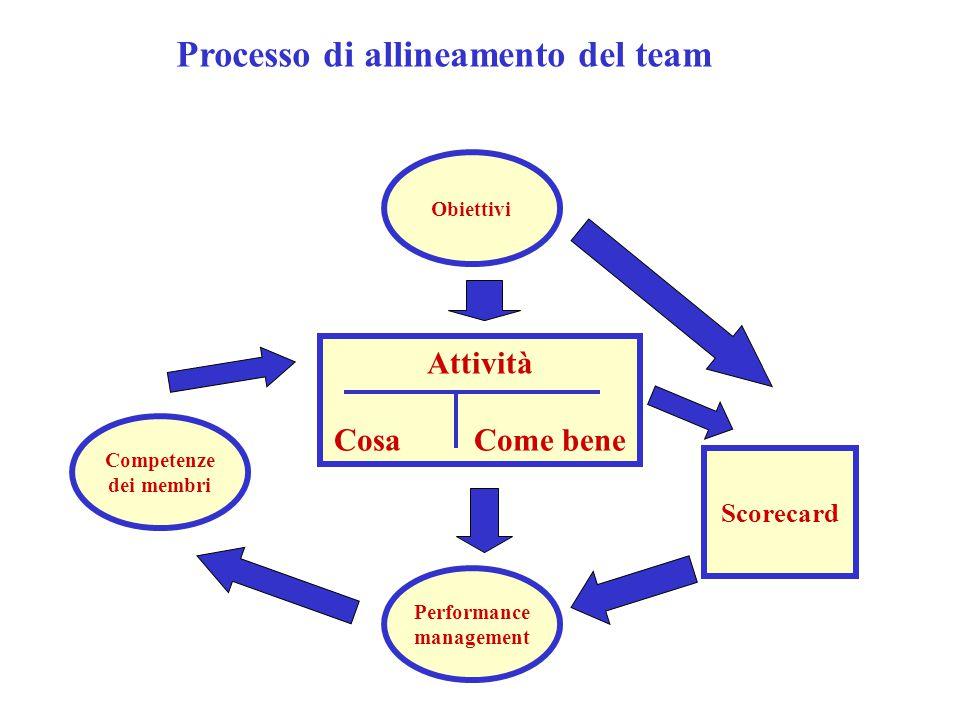 Processo di allineamento del team