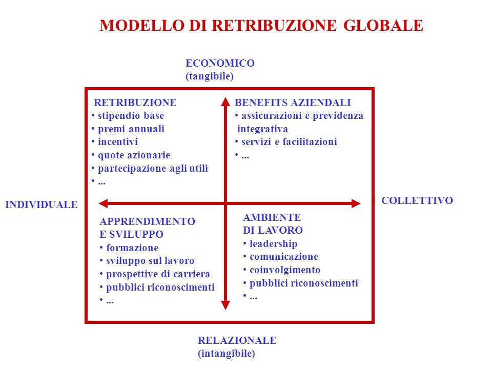 MODELLO DI RETRIBUZIONE GLOBALE