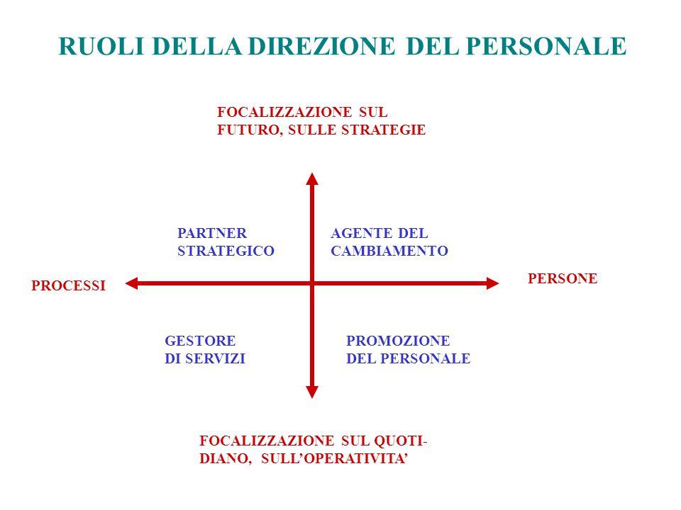 RUOLI DELLA DIREZIONE DEL PERSONALE