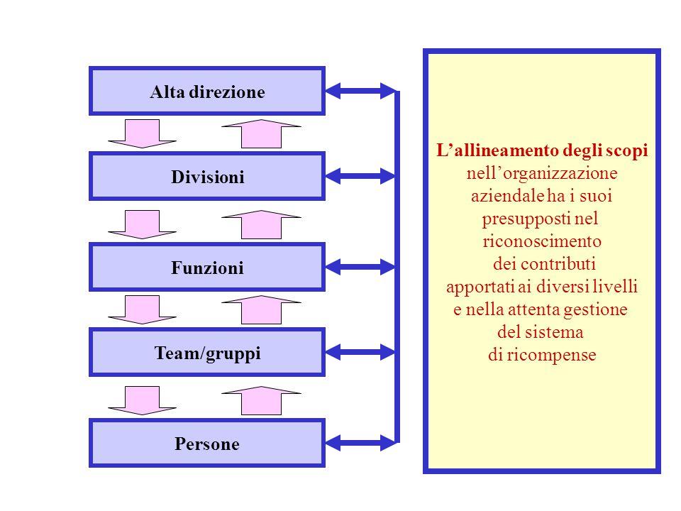 Alta direzione Divisioni Funzioni Team/gruppi Persone