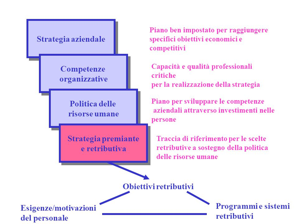 Obiettivi retributivi