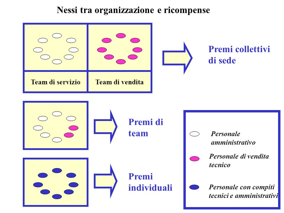 Nessi tra organizzazione e ricompense