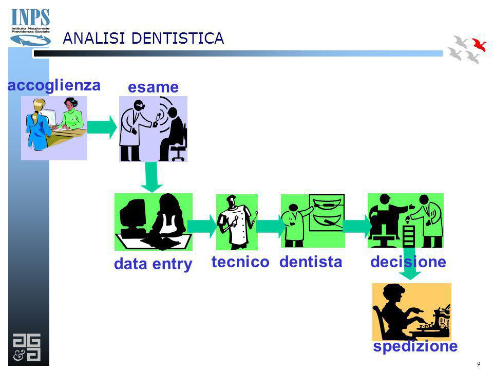 accoglienza esame data entry tecnico dentista decisione spedizione