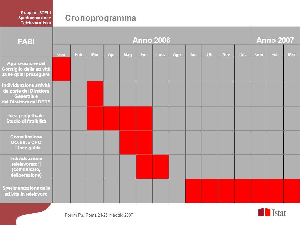 Cronoprogramma Anno 2006 FASI Anno 2007