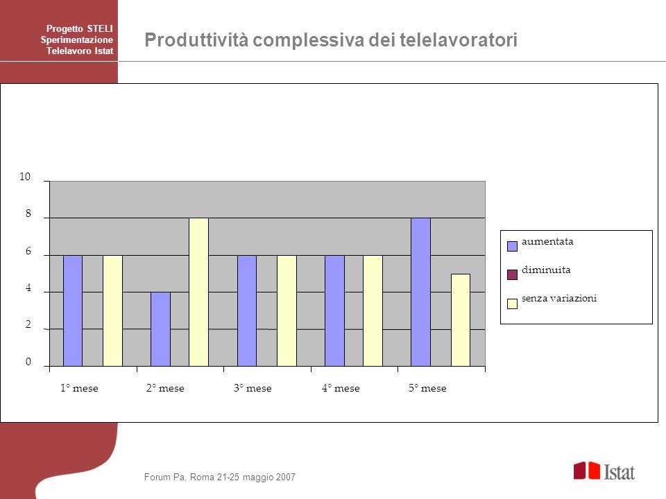 Produttività complessiva dei telelavoratori