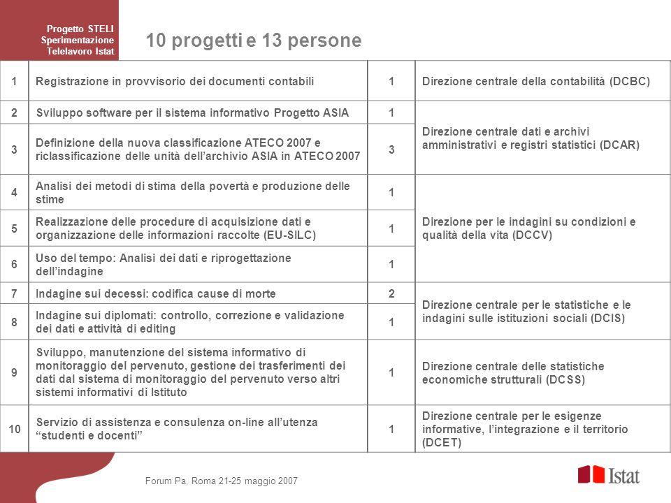 Progetto STELI Sperimentazione Telelavoro Istat