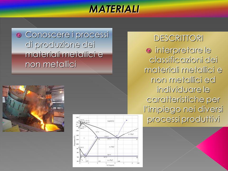 MATERIALI Conoscere i processi di produzione dei materiali metallici e non metallici. DESCRITTORI.