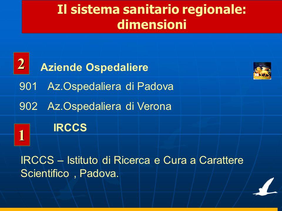 Il sistema sanitario regionale: dimensioni