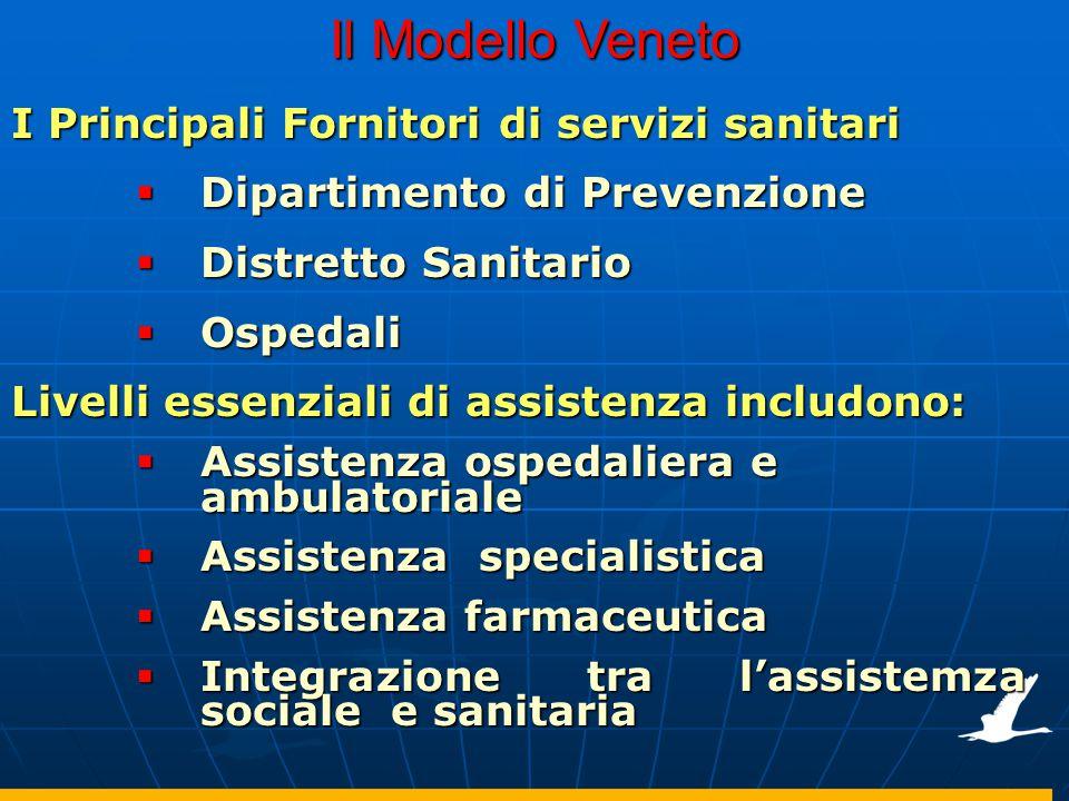 Il Modello Veneto I Principali Fornitori di servizi sanitari