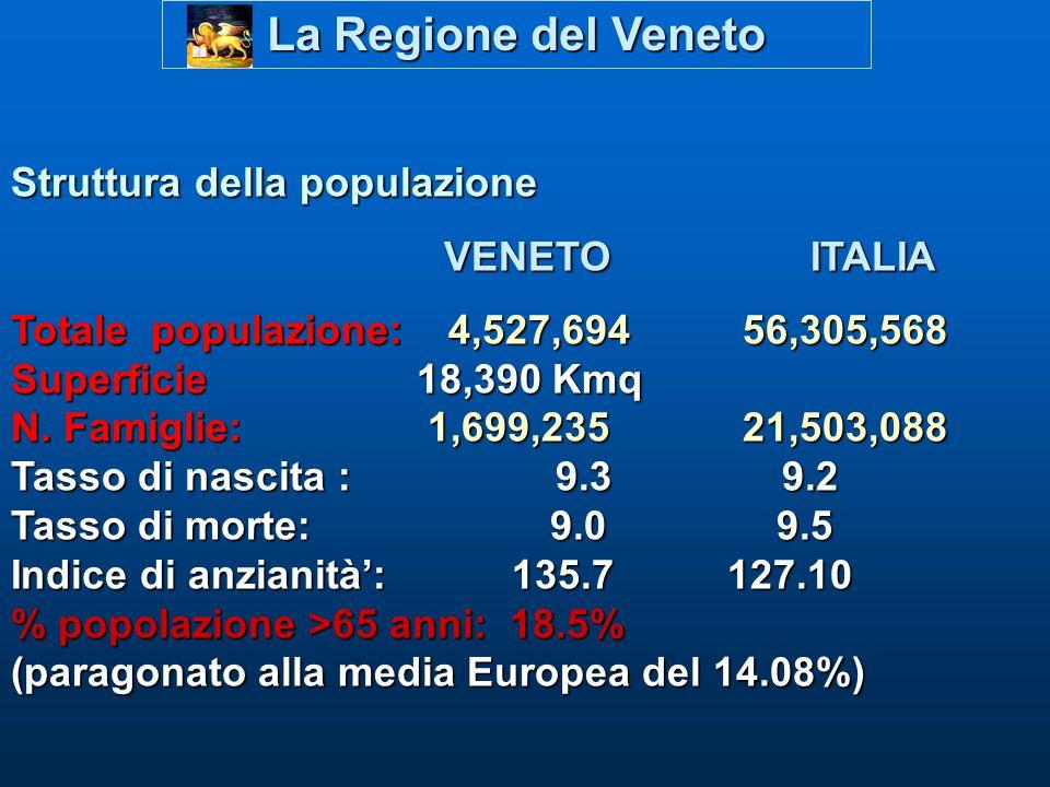 La Regione del Veneto Struttura della populazione VENETO ITALIA